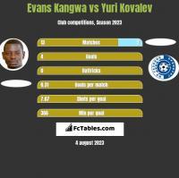 Evans Kangwa vs Yuri Kovalev h2h player stats