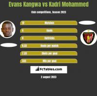 Evans Kangwa vs Kadri Mohammed h2h player stats