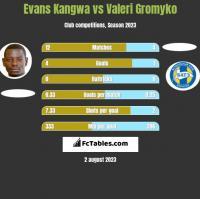 Evans Kangwa vs Valeri Gromyko h2h player stats