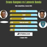 Evans Kangwa vs Lameck Banda h2h player stats