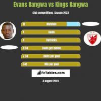 Evans Kangwa vs Kings Kangwa h2h player stats