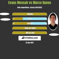 Evans Mensah vs Marco Bueno h2h player stats