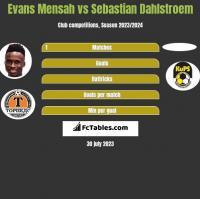 Evans Mensah vs Sebastian Dahlstroem h2h player stats