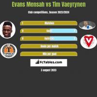 Evans Mensah vs Tim Vaeyrynen h2h player stats