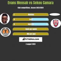 Evans Mensah vs Sekou Camara h2h player stats