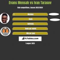 Evans Mensah vs Ivan Tarasov h2h player stats