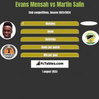 Evans Mensah vs Martin Salin h2h player stats