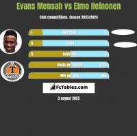 Evans Mensah vs Elmo Heinonen h2h player stats