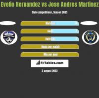Evelio Hernandez vs Jose Andres Martinez h2h player stats