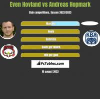 Even Hovland vs Andreas Hopmark h2h player stats
