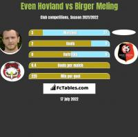 Even Hovland vs Birger Meling h2h player stats