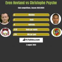 Even Hovland vs Christophe Psyche h2h player stats