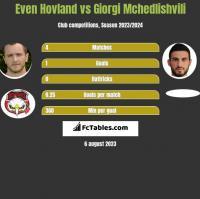 Even Hovland vs Giorgi Mchedlishvili h2h player stats