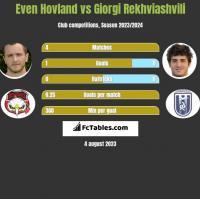 Even Hovland vs Giorgi Rekhviashvili h2h player stats
