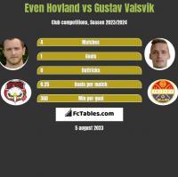 Even Hovland vs Gustav Valsvik h2h player stats