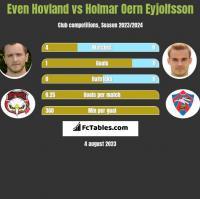Even Hovland vs Holmar Oern Eyjolfsson h2h player stats