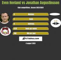 Even Hovland vs Jonathan Augustinsson h2h player stats