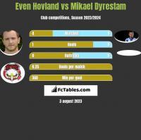 Even Hovland vs Mikael Dyrestam h2h player stats