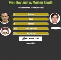 Even Hovland vs Morten Sundli h2h player stats