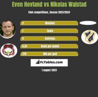 Even Hovland vs Nikolas Walstad h2h player stats