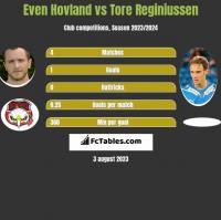 Even Hovland vs Tore Reginiussen h2h player stats
