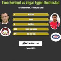 Even Hovland vs Vegar Eggen Hedenstad h2h player stats