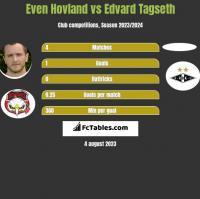 Even Hovland vs Edvard Tagseth h2h player stats