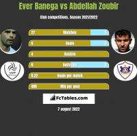 Ever Banega vs Abdellah Zoubir h2h player stats