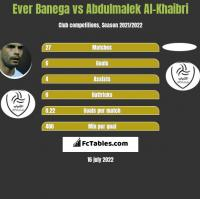 Ever Banega vs Abdulmalek Al-Khaibri h2h player stats