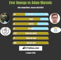Ever Banega vs Adam Marusic h2h player stats