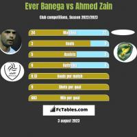 Ever Banega vs Ahmed Zain h2h player stats