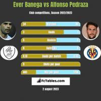 Ever Banega vs Alfonso Pedraza h2h player stats