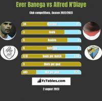 Ever Banega vs Alfred N'Diaye h2h player stats