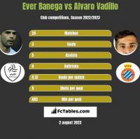 Ever Banega vs Alvaro Vadillo h2h player stats