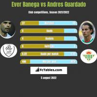 Ever Banega vs Andres Guardado h2h player stats