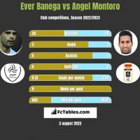 Ever Banega vs Angel Montoro h2h player stats