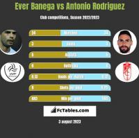 Ever Banega vs Antonio Rodriguez h2h player stats