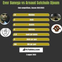 Ever Banega vs Arnaud Sutchuin Djoum h2h player stats