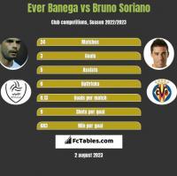 Ever Banega vs Bruno Soriano h2h player stats