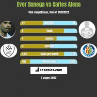 Ever Banega vs Carles Alena h2h player stats