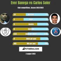 Ever Banega vs Carlos Soler h2h player stats