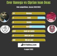 Ever Banega vs Ciprian Ioan Deac h2h player stats