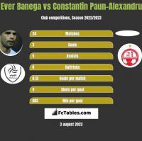 Ever Banega vs Constantin Paun-Alexandru h2h player stats