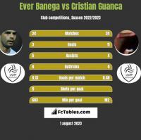 Ever Banega vs Cristian Guanca h2h player stats