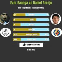 Ever Banega vs Daniel Parejo h2h player stats