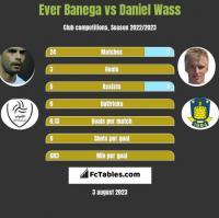 Ever Banega vs Daniel Wass h2h player stats