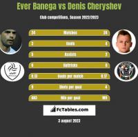 Ever Banega vs Denis Czeryszew h2h player stats