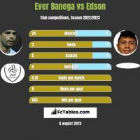Ever Banega vs Edson h2h player stats