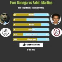 Ever Banega vs Fabio Martins h2h player stats
