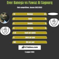 Ever Banega vs Fawaz Al Sagourq h2h player stats